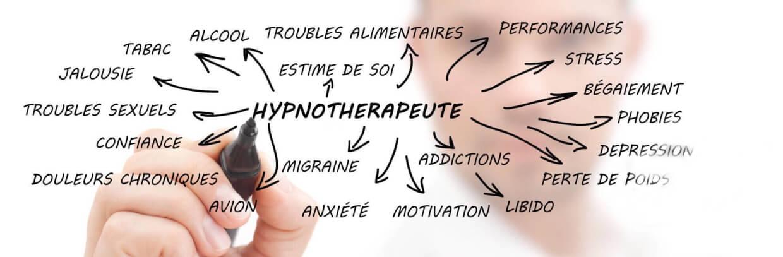 Hypnose thérapies brèves
